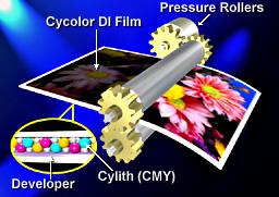 Cylithografie Druckverfahren [Illustration: Aztech Systems GmbH]