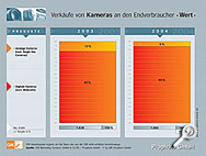GfK ProFoto Statistik -Wert- [Grafik: Photoindustrie-Verband E.V.]