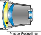 Nikon Phasen-Fresnellinse (Aufbau)