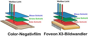 Vergleich Aufbau Foveon X3-Bildwandler und Color-Negativfilm  [Grafik: Foveon]