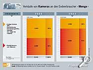 Verkäufe von Kameras an den Endverbraucher (Menge) [Grafik: Prophoto GmbH]