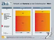 Verkäufe von Kameras an den Endverbraucher (Wert) [Grafik: Prophoto GmbH]