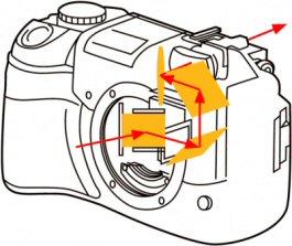 Olympus E-300 - Schnittzeichnung des Porro-Suchers [Foto: Olympus]