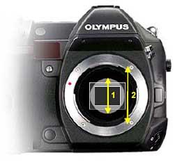 Formfaktor 2 [Foto: Olympus]