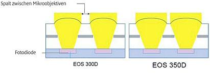 Schema Mikrolinsen [Grafik: Canon]