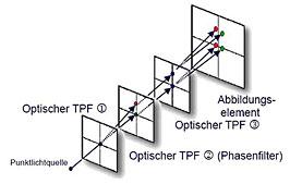 Schema des Canon Tiefpassfilters [Foto: MediaNord]