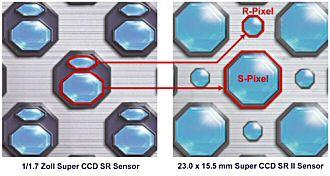 SuperCCD Aufbau  [Grafik: Fujifilm]