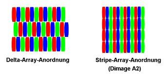 Vergleichende Delta-Array-Anordnung [Foto: MediaNord]